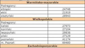Szacunki wartości produktu krajowego brutto na jednego mieszkańca w latach 2008-2010 na poziomie podregionów - Świętokrzyskie, Warmińsko-mazurskie, Wielkopolskie, Zachodniopomorskie