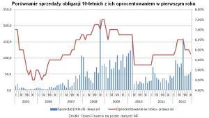 Porównanie sprzedaży obligacji 10-letnich z ich oprocentowaniem w pierwszym roku, fot. Open Finance