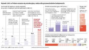 Rynek LNG w Polsce stanie się atrakcyjny, także dla przewoźników kolejowych