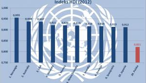 Indeks HDI - dane za 2012 rok