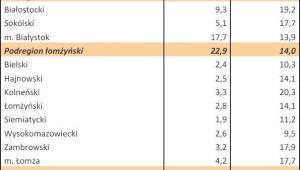 Bezrobocie w Polsce w styczniu 2013 r. woj. PODLASKIE