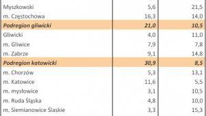 Bezrobocie w Polsce w styczniu 2013 r. woj. ŚLĄSKIE