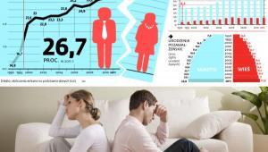 Rozwodzące się małżeństwa z dwudziestoletnim i dłuższym stażem