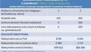 Zdolność kredytowa rodziny 4-osobowej z zarobkami na poizomie średniej krajowej - kwiecień 2013 r.