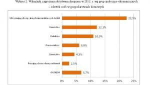 Wskaźniki zagrożenia ubóstwem skrajnym w 201 2 r. wg grup społeczno - ekonomicznych. Źródło: GUS
