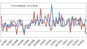 Saldo akcji i obligacji sierpień 2013