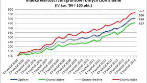 Indeks wartości cen gruntów rolnych Lions Bank