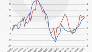 Bezrobocie spada wtedy, kiedy rosną inwestycje