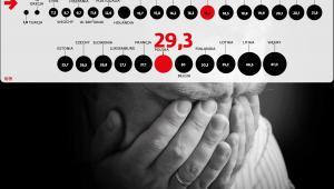 Liczba samobójstw na 100 tys mieszkańców