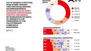 Podatki na wojsko - ankieta