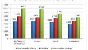 Wynagrodzenia w kulturze i sztuce  na wybranych stanowiskach w 2014 roku (brutto w PLN)