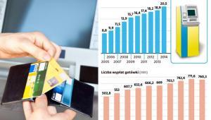 Bankomaty w Polsce