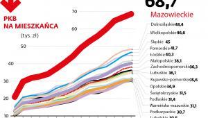 PKB na mieszkańca w woj.