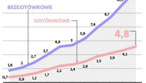 Zagraniczne transakcje polskich banków - wartość transakcji