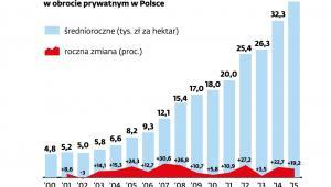 Ceny ziemi rolnej w obrocie prywatnym w Polsce