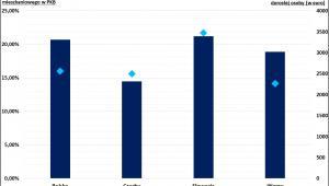 Poziom zadłużenia mieszkaniowego w Polsce, w Czechach, na Słowacji i na Węgrzech