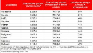 Koszty najmu i poziom wynagrodzeń w wybranych miastach wojewódzkich