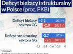 Ostrożnie z wydatkami. Luzu w polskim budżecie wciąż mało