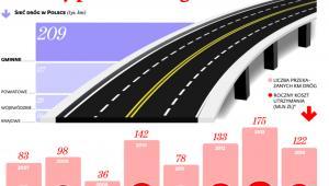 Odcinki, które straciły kategorię dróg krajowych