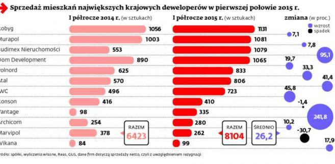 Sprzedaż mieszkań największych krajowych deweloperów w pierwszej połowie 2015 roku