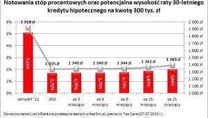Notowania stóp procentowych i potencjalna wysokość raty 30-letniego kredytu hipotecznego na 300 tys. zł