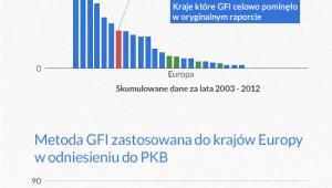 Zastosowanie absurdalenj metody GFI do krajów Europy, infografika: DG