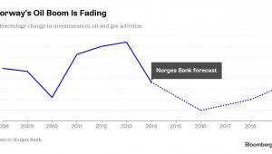 Spadek inwestycji w norweskim przemyśle naftowym