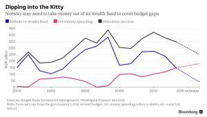 Wpływy do norweskiego funduszu majątkowego i wydatki pieniędzy pochodzących ze sprzedaży ropy