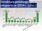 """Polsko-rosyjska """"wojna handlowa"""". Putin utylizuje burżuazyją żywność"""
