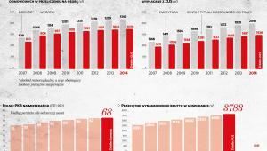 Bilans rządów PO, przeciętene dochody i wynagdrodzenia, świadczenia ZUS, PKB na mieszkańca