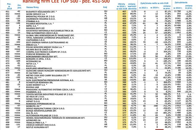 Coface CEE Top 500 Ranking 2015 - poz. 451-500