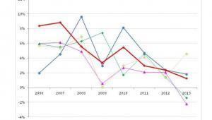 Wykres 1. Dynamika nominalnych wynagrodzeń w latach 2005-2013 w krajach środkowoeuropejskich