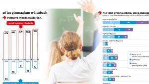 16 lat gimnazjum w liczbach