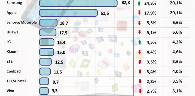 Globalna sprzedaż smartfonów