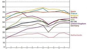 Udział samochodów z silnikami diesla w rynku