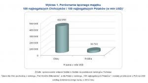 Porównanie łącznego majątku 100 najbogatszych Chińczyków i 100 najbogatszych Polaków (w mln USD)*