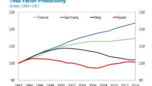 Ogólny wskaźnik wydajności, źródło: MFW