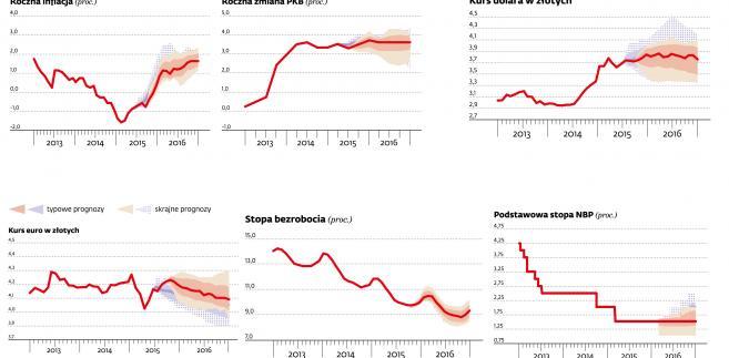 Inflacja daleko od celu ale nowa Rada Polityki Pienieznej zacznie podnosic stopy procentowe