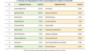 Porównanie wartości majątków Polaków i Francuzów zajmujących dziesięć najwyższych pozycji w rankingu 40 najbogatszych osób w poszczególnych krajach (w mld EUR)*