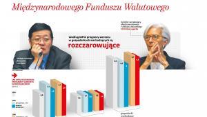 Wskaźniki makroekonomiczne Polska na tle gosp. rozwiniętych