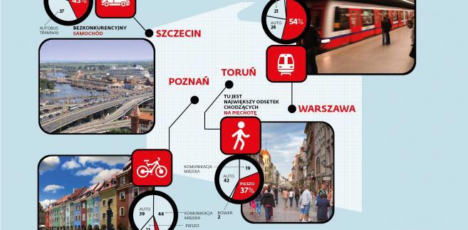 Metrem, autem, pieszo, jak przemieszczają się Polacy w dużych miastach