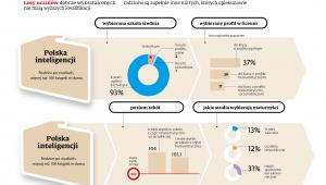 Edukacja - Polska inteligencji (rodzice po studiach)
