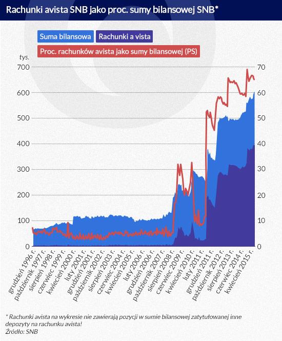 Rachunki avista SNB (infografika Dariusz Gąszczyk)