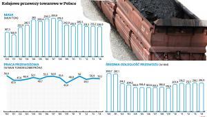 Kolejowe przewozy towarowe w Polsce