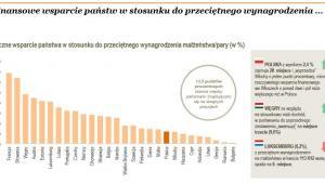 Łączne wsparcie państwa w stosunku do przeciętnego wynagrodzenia małżeństwa/pary (w %), źróło: PwC