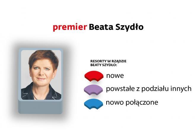 1. premier Beata Szydło