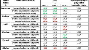 Zmiany warunków mieszkaniowych w sześciu największych miastach