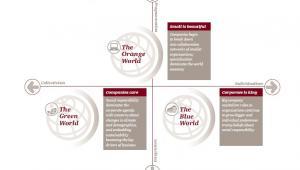 Trzy scenariusze przyszłości na rynku pracy, źródło: PwC
