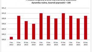 Produkt Krajowy Brutto wyrównany sezonowo dynamika realna, kwartał poprzedni = 100, źródło: PKB