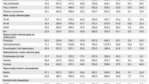 Majątek netto i aktywa gospodarstw domowych - główne charakterystyki, źródło: NBP